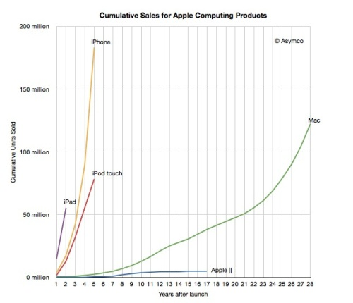 iPhone vs Mac sales